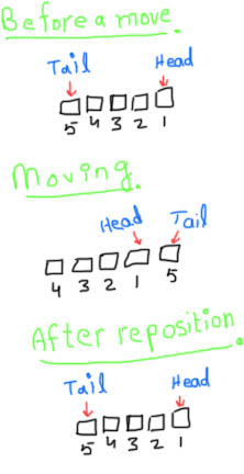 Snake moves and reposition