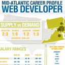 Infographic: A work for web designers and developers