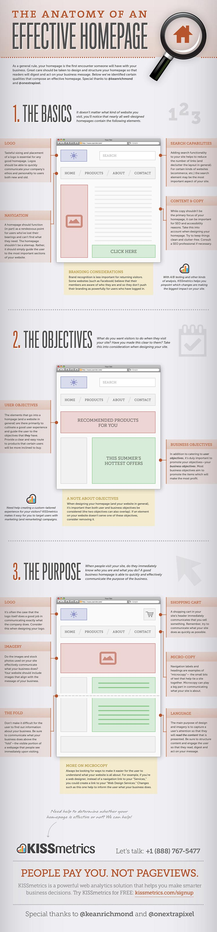 The bigger version of The Anatomy of an Effective Homepage