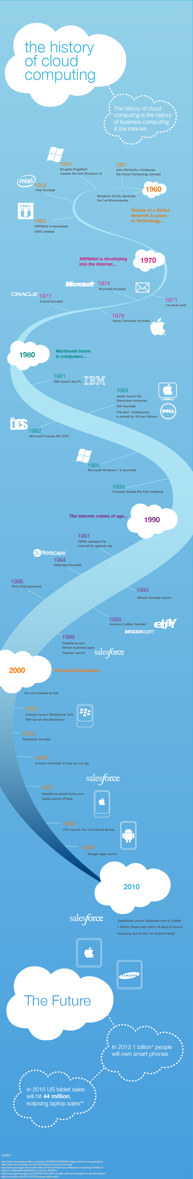 A Complete History of Cloud Computing