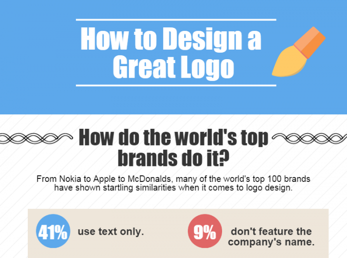 Infographic: How to design the perfect logo