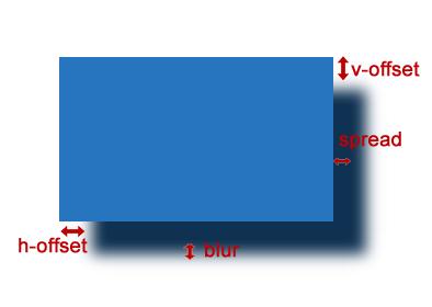 blur logic