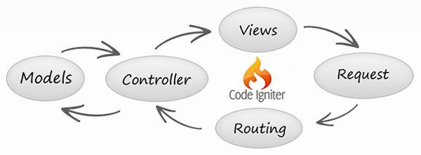 framework codeigniter