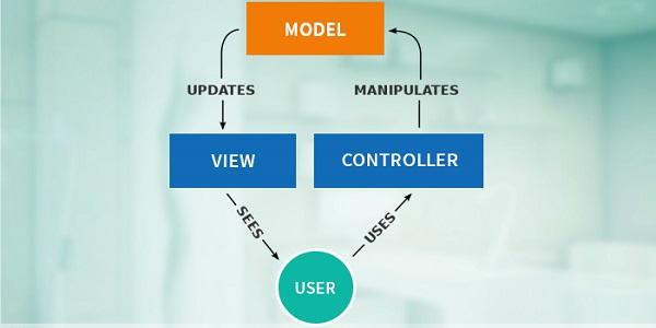 POJO data models