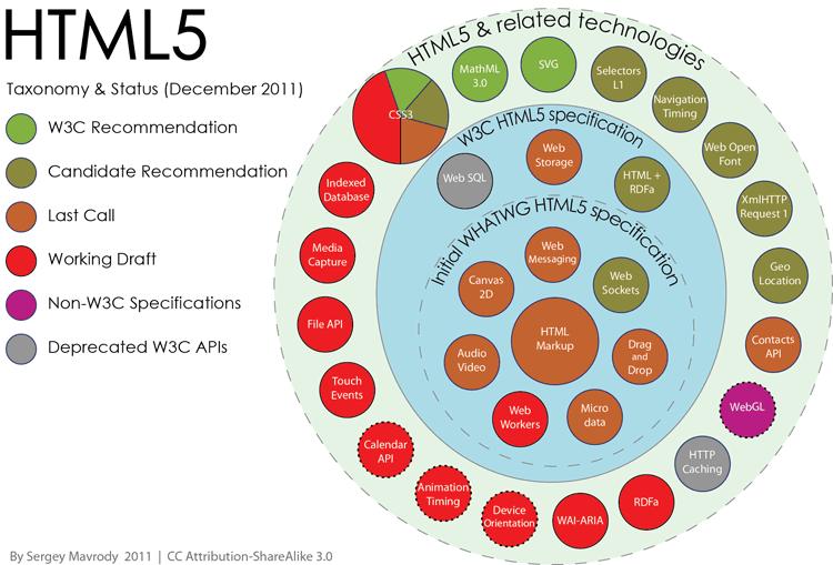 The bigger version of HTML5 APIs