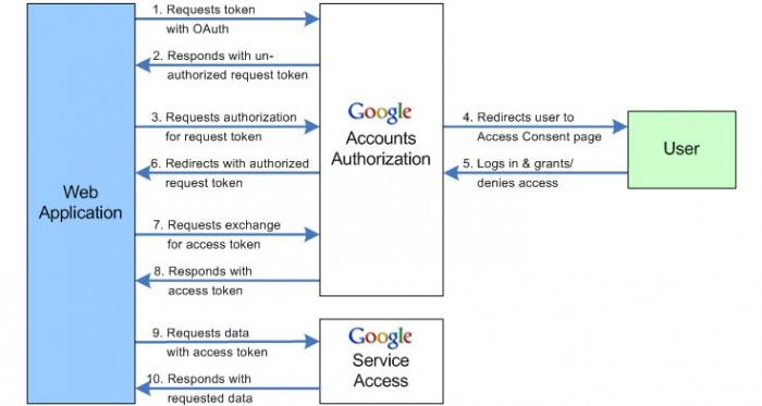 Google API - Get contact list