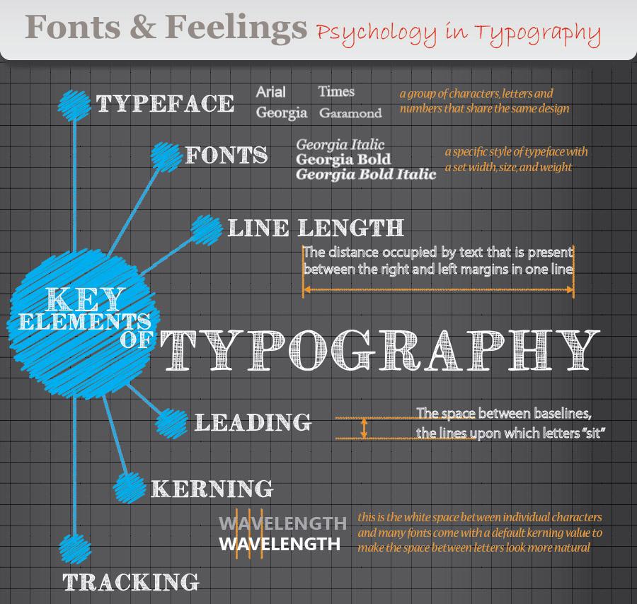 infographic  font psychology